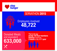SERVATHON 2015: a record for mobilization!